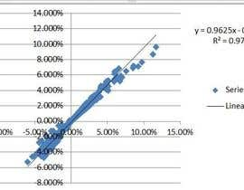 nº 2 pour Work out the right equation to calculate an output (financial data) par Mahediatrai