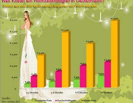 #11 untuk Redesign a chart about the cost of wedding pictures oleh ayubhassan
