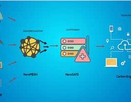 nº 5 pour IOT Technology Illustration required par pixelguru1