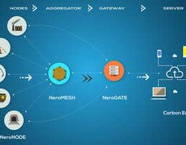 nº 6 pour IOT Technology Illustration required par pixelguru1