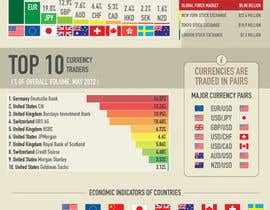 #14 untuk Infographic creation: Influences on foreign exchange market (forex) trading oleh Pushstudios