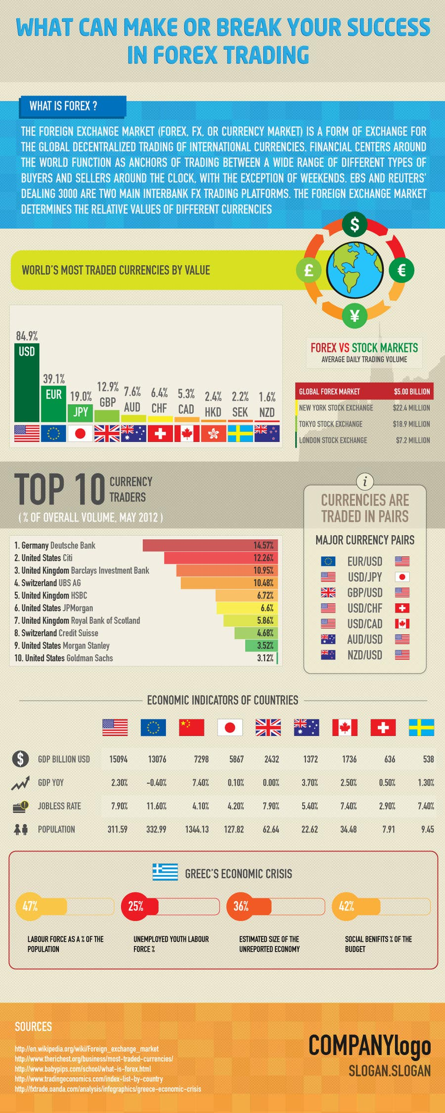 Конкурсная заявка №17 для Infographic creation: Influences on foreign exchange market (forex) trading