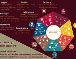 #18 untuk Design infographic oleh DonnaMoawad