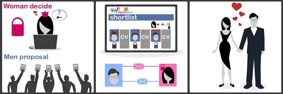 Bài tham dự cuộc thi #                                        20                                      cho                                         Illustration Design for w0manpower.com - Introduction animation, illustration or comics
