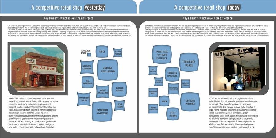 Bài tham dự cuộc thi #10 cho White Paper Infographics sesign for Loft Media Publishing