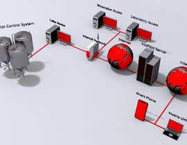 Nro 13 kilpailuun Design a network schematic for an  exhibition board käyttäjältä ugurcankurt