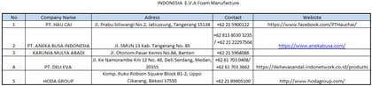 Image of                             E.V.A. foam sheet manufacturers ...