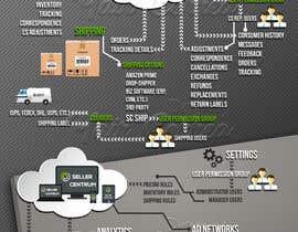 #21 cho Software flow Infographic bởi TEHNORIENT