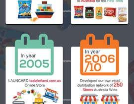 #16 cho Business Timeline Infographic bởi hemabajaj891