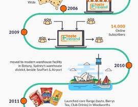 #19 cho Business Timeline Infographic bởi Badraddauza