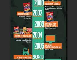 #6 cho Business Timeline Infographic bởi felixdidiw
