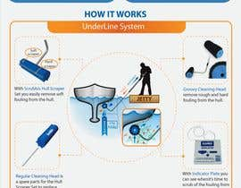 Nro 10 kilpailuun Infographics of our Marine products - How it works and benefits käyttäjältä afsana2324