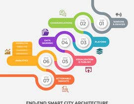 #20 for Create Infographic by eliaselhadi