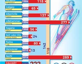 #7 para Olympic cost over-runs infographic por mishrapeekay