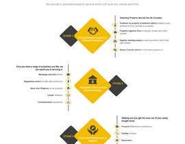 #47 untuk Design a New Website Mockup (Just Design, No Code)! oleh Webicules