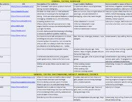 abumondal1 tarafından Create a list of websites için no 23