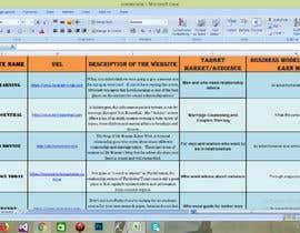 Bablu2222 tarafından Create a list of websites için no 21