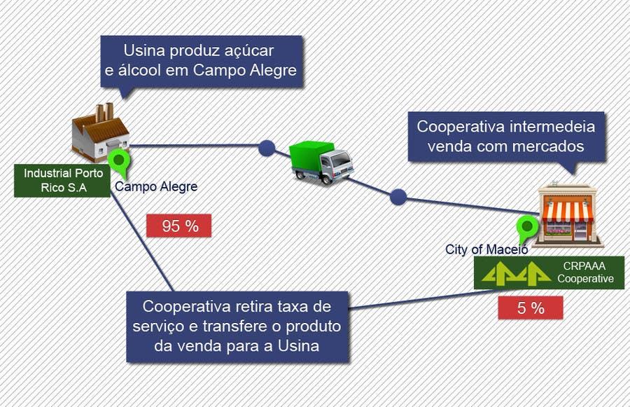 #22 for Graphic Design for Município de Campo Alegre by McFOX