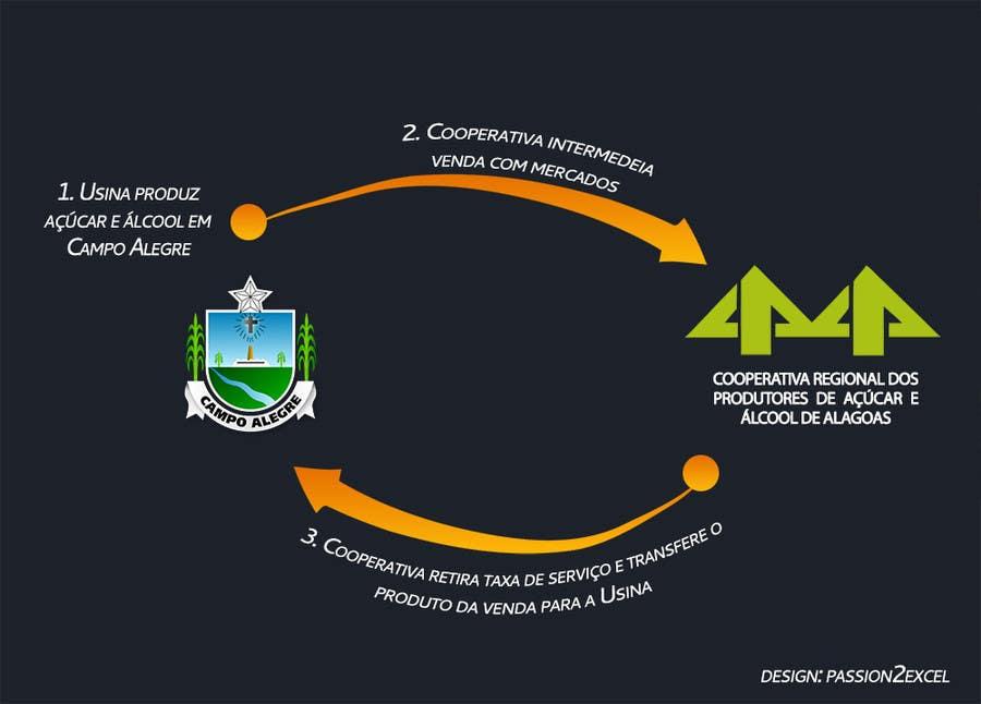 #2 for Graphic Design for Município de Campo Alegre by passion2excel