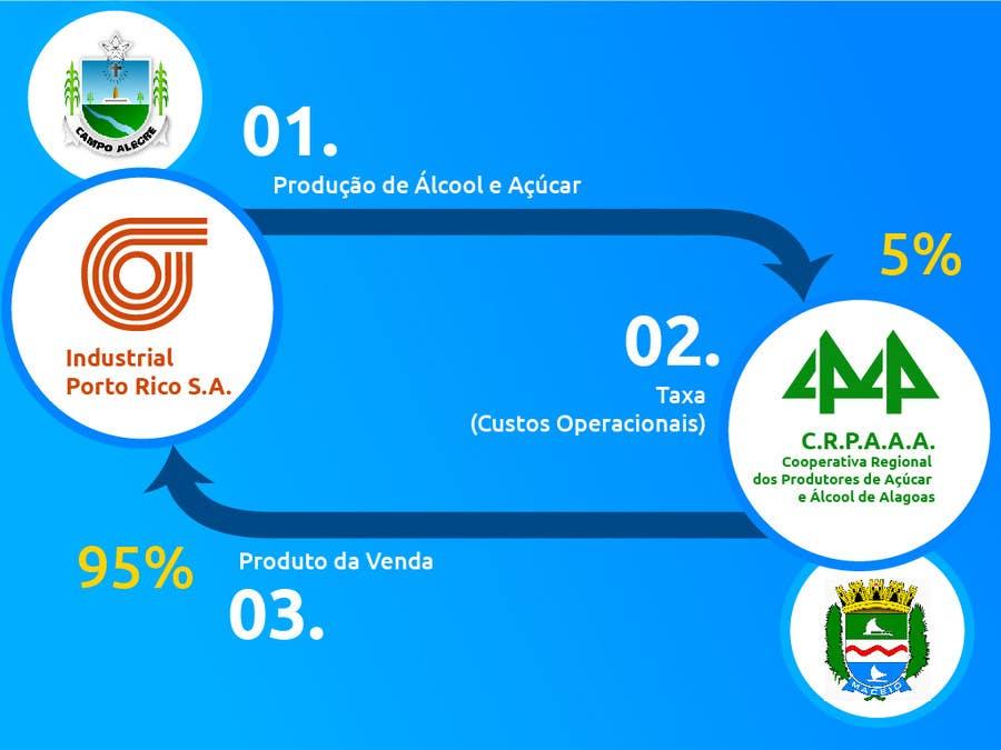 #25 for Graphic Design for Município de Campo Alegre by BrunoLobo