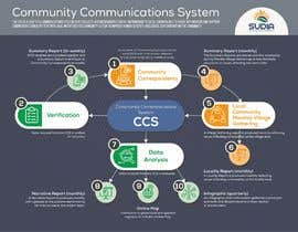 #15 for CCS Data Flow Diagram by ValeriaDukh