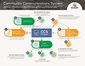 #43 for CCS Data Flow Diagram by ValeriaDukh