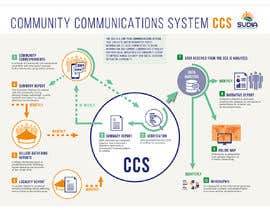 #42 for CCS Data Flow Diagram by cdemissy