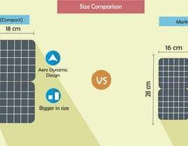 #1 для Illustration for  Products Comparison від kartikhatana