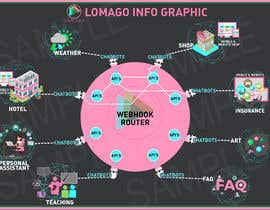 #20 pentru design a infographic de către sitifatimah84
