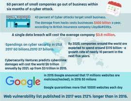 #7 for Infographic for web audit / pentesting service af dgaprindashvili