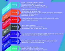 abali1 tarafından Company Values and Behaviours Image for printing için no 12