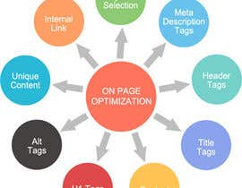 #2 for SEO - Meta Tag Optimization for improved search by SofiaMirza