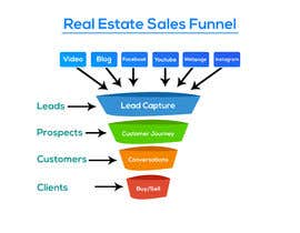 #3 za ONE Unique Graphic of (A real estate sales funnel) od atifjahangir2012