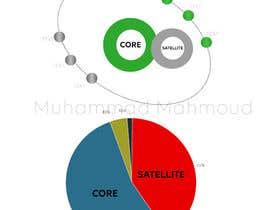 Nro 8 kilpailuun Draw me a diagram käyttäjältä MohamedMahmoudH