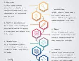 Nro 25 kilpailuun Infographic - Flow Chart käyttäjältä katoon021