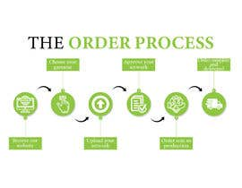 #3 para Design Order Process Banner for my Website por nawshineee