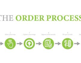 #9 para Design Order Process Banner for my Website por nawshineee