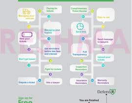 Nro 2 kilpailuun Create a infographic käyttäjältä reshmamanohar19