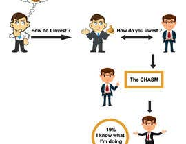 #33 untuk Create a simple 2-part infographic that shows the normal investing process oleh imranhossainsidd