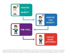 designprocess11 tarafından Create a simple 2-part infographic that shows the normal investing process için no 14