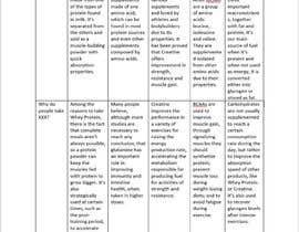 nº 7 pour Content development for nutrition supplement par abhishektilwar89