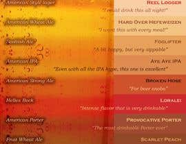 #81 for Beer Menu Needed for Customers and Distribution. by victoraguilars
