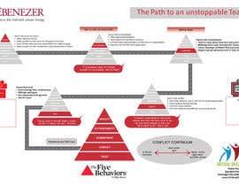 Nro 10 kilpailuun Path to an unstoppable team käyttäjältä trisha0001