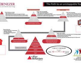 Nro 11 kilpailuun Path to an unstoppable team käyttäjältä trisha0001