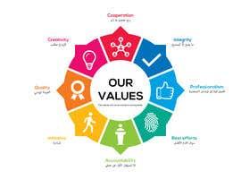 #101 for Design for values by sobujdigitalsign