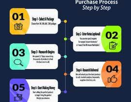 #41 for URGENT - Design Order Process Graphic - I PICK WINNER FAST!!! af MunzalinAnwar