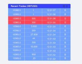 Nro 5 kilpailuun Design for a cryptocurrency trading platform käyttäjältä Darya5669
