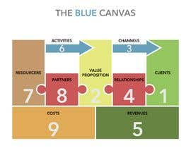 """#4 for Create a """"smart"""" & captivating look for my version of the Business Model Canvas by simonelaruccia"""