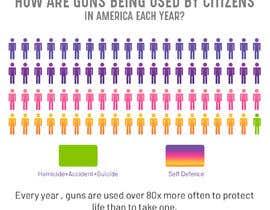 Nro 10 kilpailuun Gun Use in USA käyttäjältä vivekdaneapen
