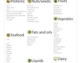 #27 for create FOOD LIST for my supplement business af RainbowKing3